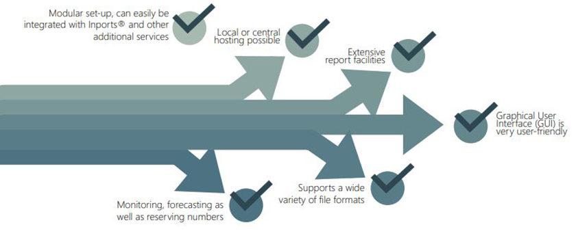 N-Base- Nummer Management Systeem